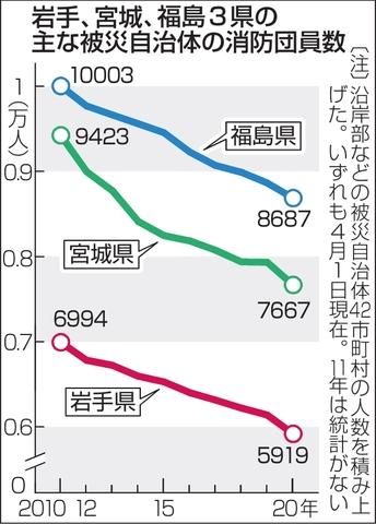 岩手、宮城、福島の主な被災自治体の消防団員数グラフ