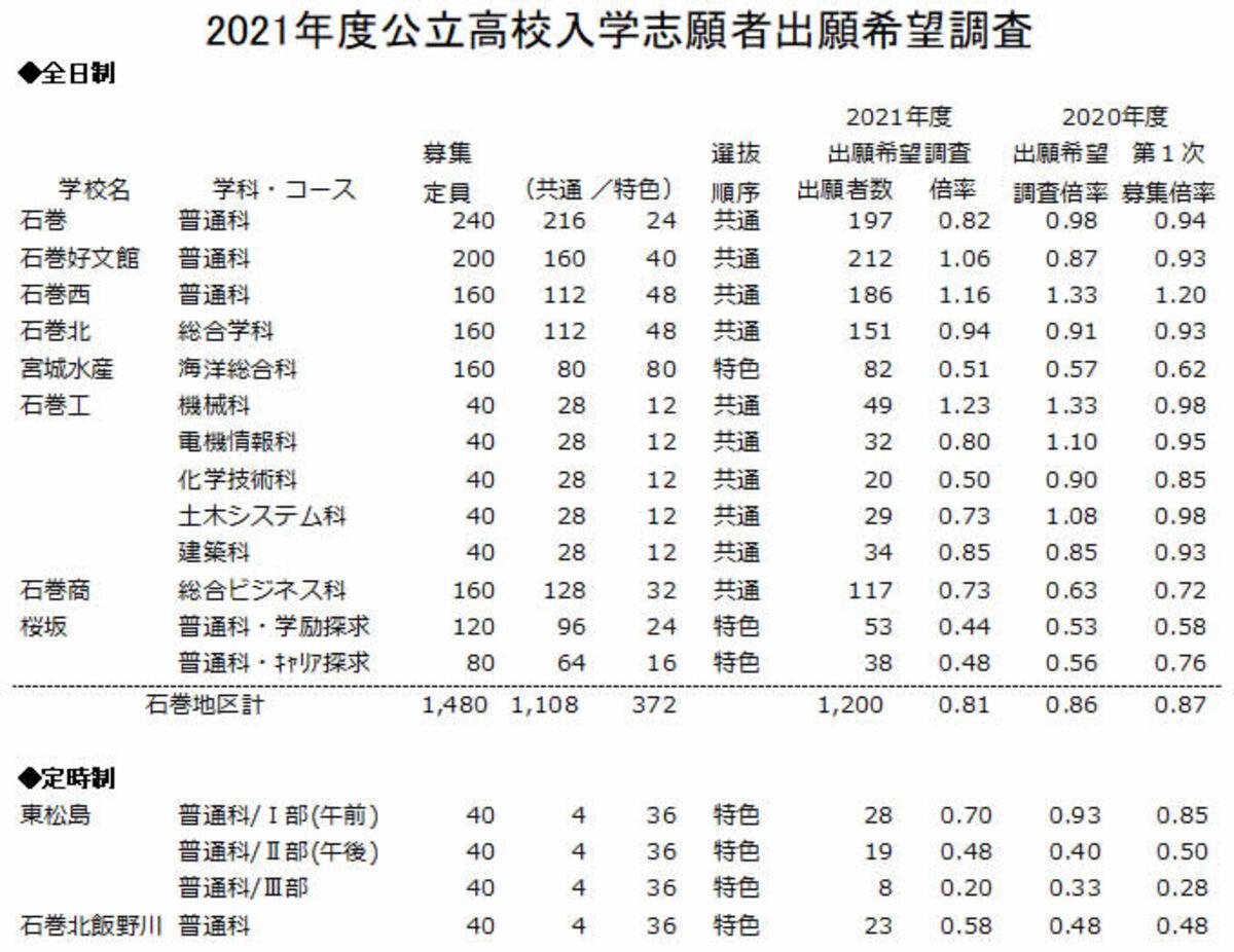 2021 高校 倍率 京都 公立 令和3年度(2021年度)兵庫県公立高校入試の倍率が確定していましたね。