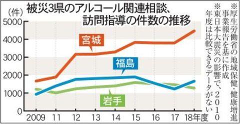 被災3県のアルコール関連相談、訪問指導の件数推移グラフ