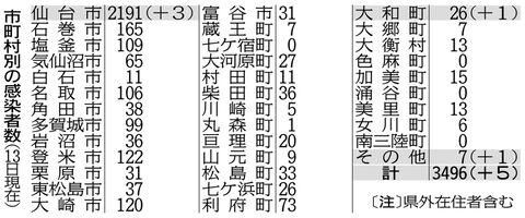 感染 コロナ 最新 県 宮城 者 【宮城コロナ】県内で129人感染!! 仙台76人