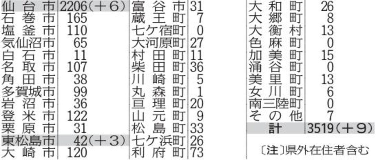 感染 者 コロナ 今日 川崎 川崎市:【緊急情報】新型コロナウイルス感染症総合ページ