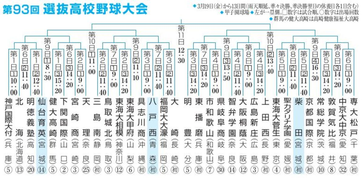 校 選抜 高校 野球 出場 【東海大相模 10年ぶり3度目の優勝!】
