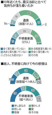 数 意 大震災 2020 東日本 不明 行方 者 【東日本大震災】感動する!海外の反応と支援【5分で読める】