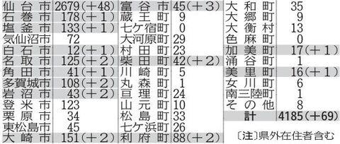 宮城 県 新型 コロナ 感染 者 速報