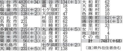 宮城 県 コロナ ツイッター 6 黒