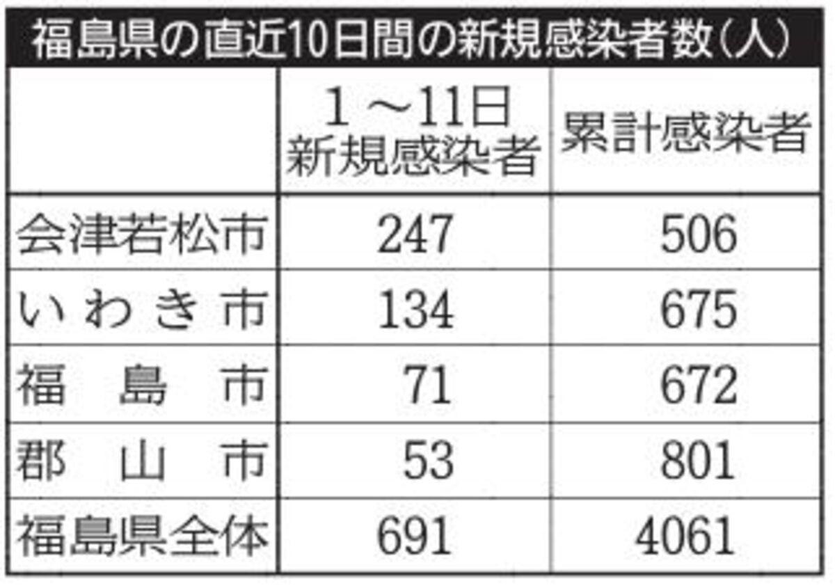 コロナ 今日 福島 福島県内の新型コロナウイルス発生状況