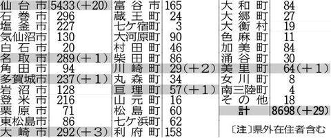 大崎 コロナ 大崎町職員5人が新型コロナ感染 東京の事業者と2時間会食(鹿児島ニュースKTS)